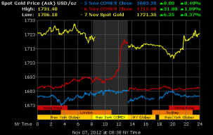 20121107-a-gold_3d_b_o_USD