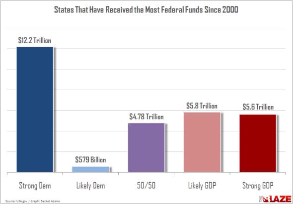 States-Funding