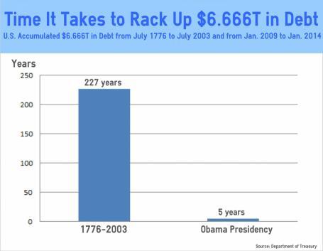 6.666 TRILLION DEBT INCREASE-CHART