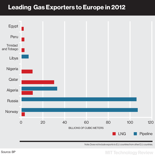 gas.exports.chartx519
