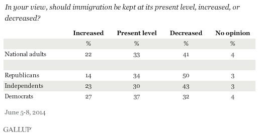 gallup-immigration