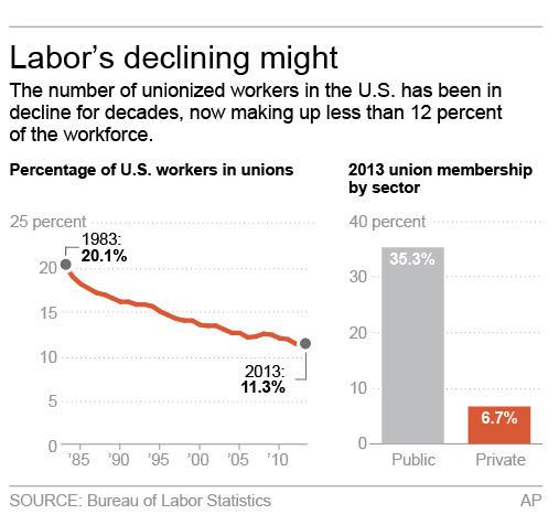 union-chart-graph