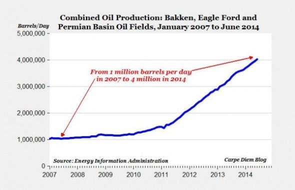 shale oil revolution