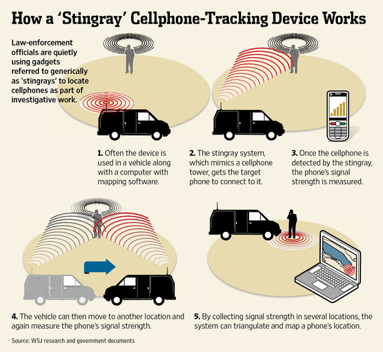surveillance-stingray-cell-phone