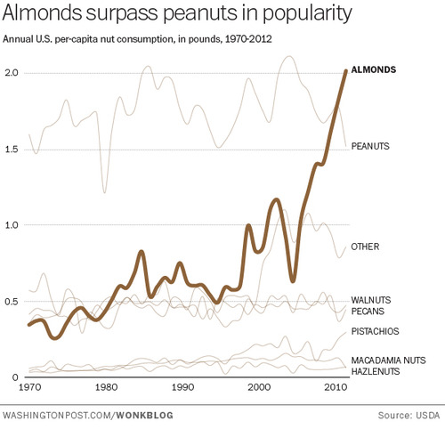Almonds-Peanuts