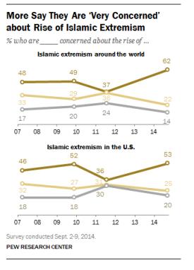 islamic extremism threat chart
