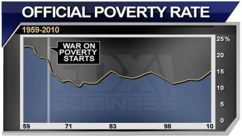 poverty-chart