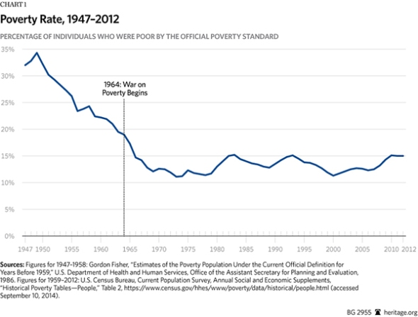 BG-war-on-poverty-50-years-chart-1-600.gif