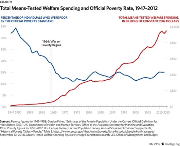 BG-war-on-poverty-50-years-chart-2-600.gif