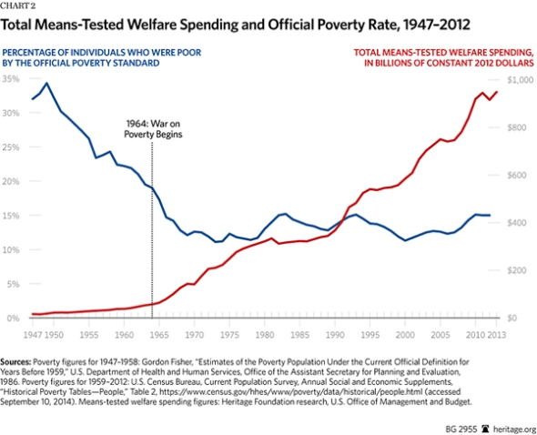 BG-war-on-poverty-50-years-chart-2-600.gif