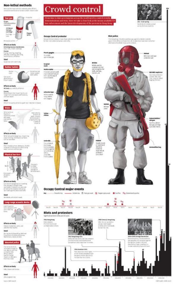 SCMP-infographic