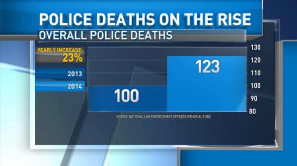 Police-deaths-chart