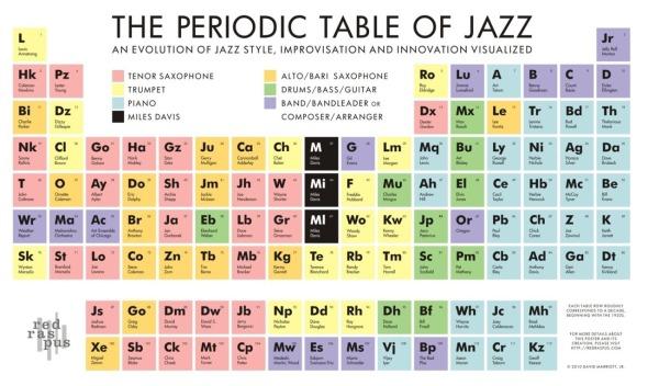 periodic-table-jazz
