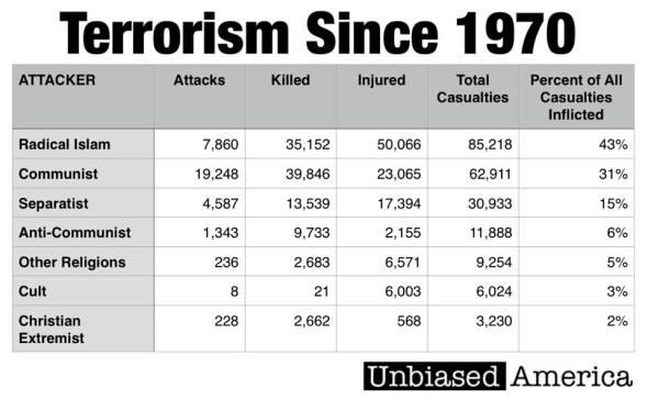 terrorism-since-1970