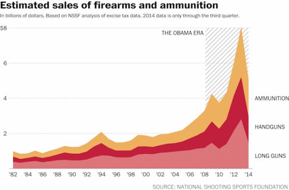 ammo-graph
