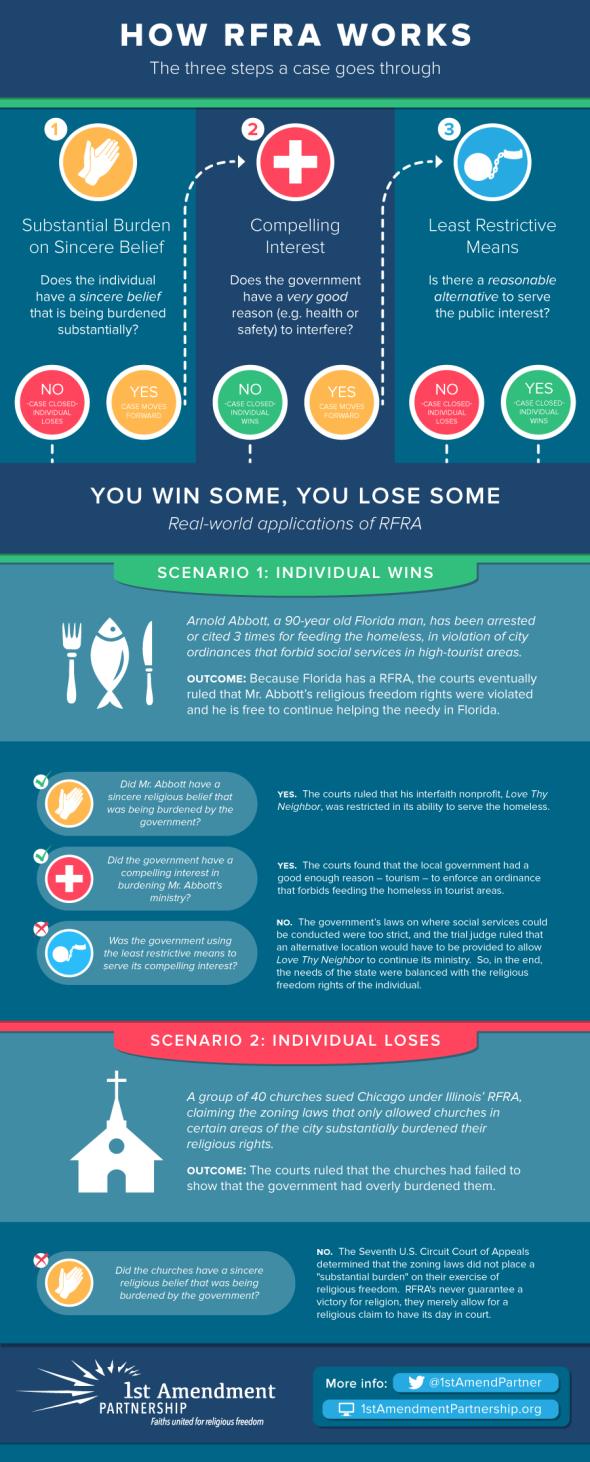 RFRA-Infographic