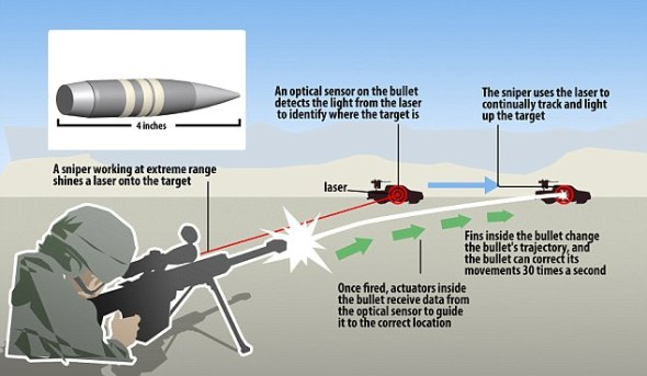 smart-bullet-graph