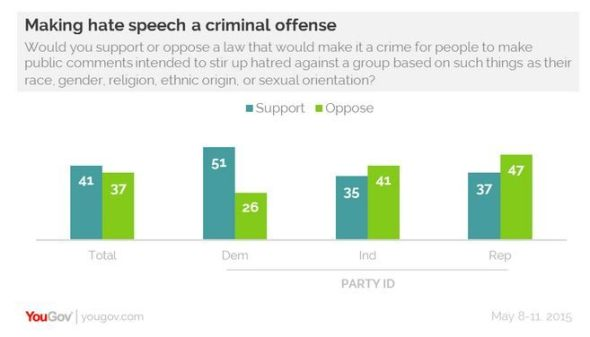 YouGov-free-speech
