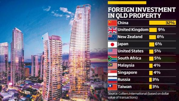 foreign-buyers