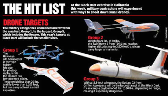 The drones that Black Dart participants will attempt to shoot down.Photo: Post Illustration