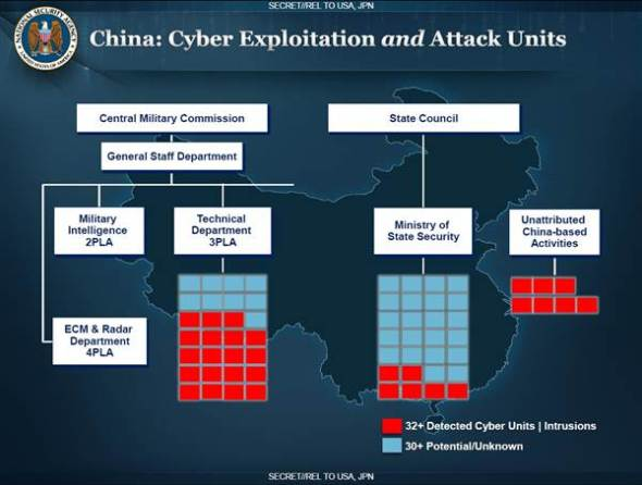 An NSA slide shows the organization of the Chinese government's hacking units, with separate operations run by the Chinese military and by state security. NBC News