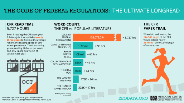 CFR-read-time-RegData
