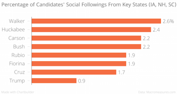 Percentage_of_Candidates_Social_Followings_From_Key_States_IA_NH_SC__chartbuilder