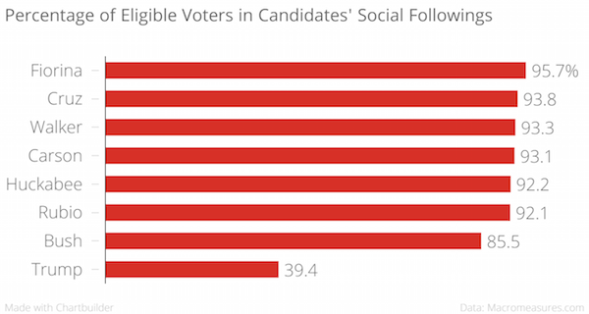 Percentage_of_Eligible_Voters_in_Candidates_Social_Followings__chartbuilder1