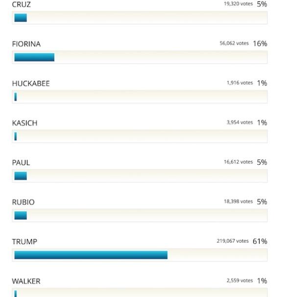 drudge-poll
