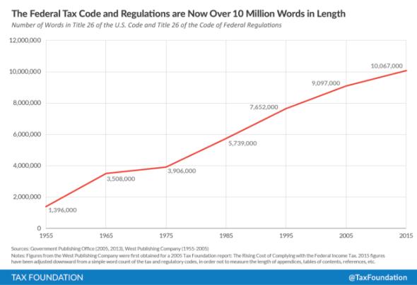 10 Million Words