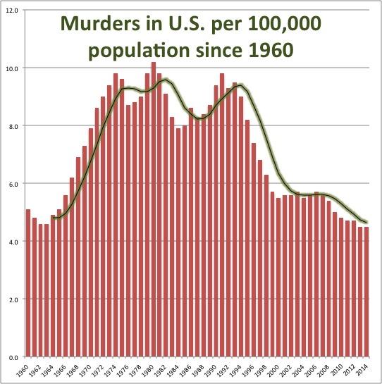 120515-Murders