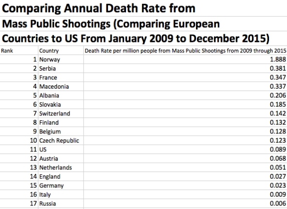 Annual Death Rate from MPS Europe and US 2009 to 2015
