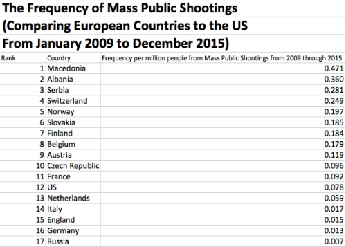 Frequency of Mass Public Shootings in Europe and US 2009 to 2015