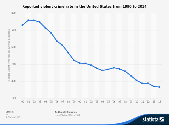 statistic_id191219_reported-violent-crime-rate-in-the-us-1990-2014
