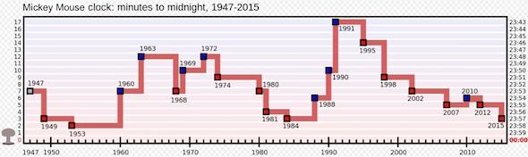 mickey-doom-chart